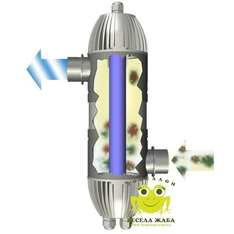 Ультрафиолетовый стерелизатор Aquarium Systems UVC 16